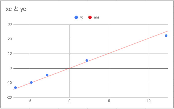 Javaプログラミング(1) 行列計算 - Mizuno